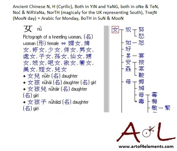 Alphabet Symbol N in Ancient Chinese character for N Sacred Script of Neolithic Europe and Ancient China