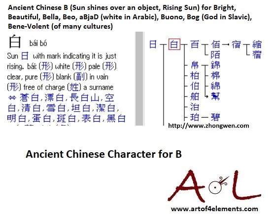 Symbol B Ancient Chinese character for B Beo White Bianco Bright Abjad Sacred Script of Neolithic Europe and China