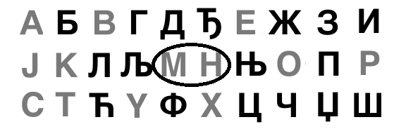 Serbian or Macedonia Cyrilic Alphabet