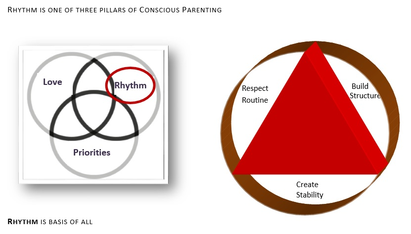 Mindful positive parenting pillar conscious-parenting-course-rhythm